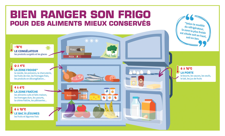 Comment Ranger Dans Un Frigo lutte contre le gaspillage alimentaire
